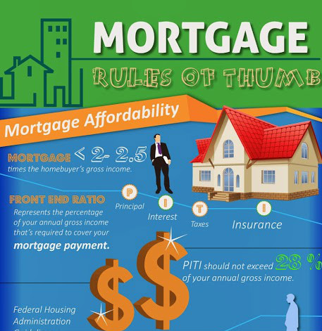 Mortgage Rules Of Thumb – Infographic