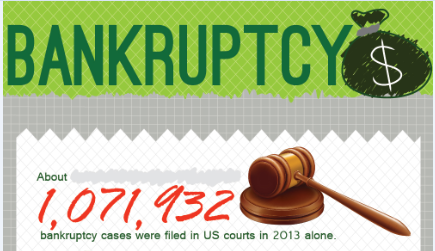 Filing for Bankruptcy? Weigh all your Options Carefully